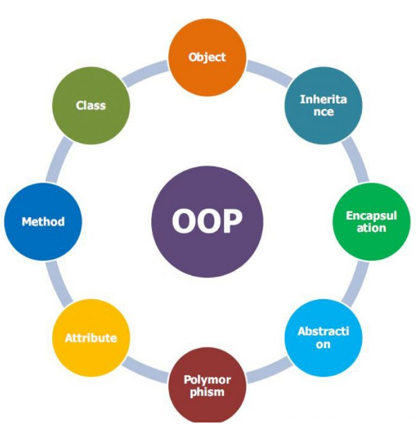 OOP & Design Patterns (Vietnamese)
